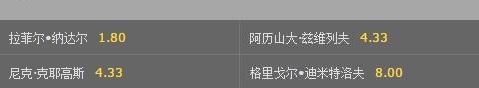 中网男单最新夺冠赔率