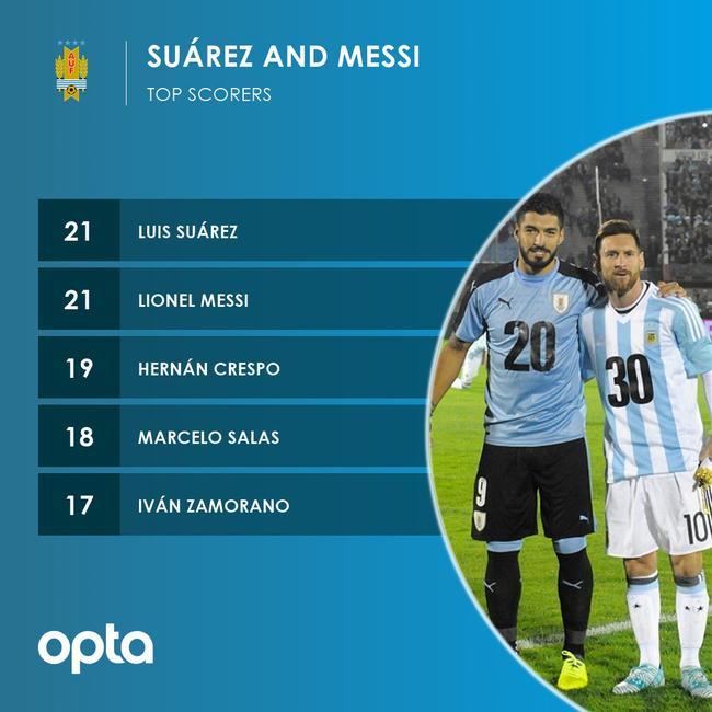 梅西又刷爆进球纪录!南美第一射手 追大罗贝利