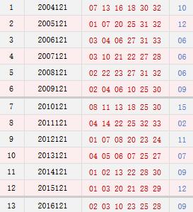 双色球121期历史同期号码汇总