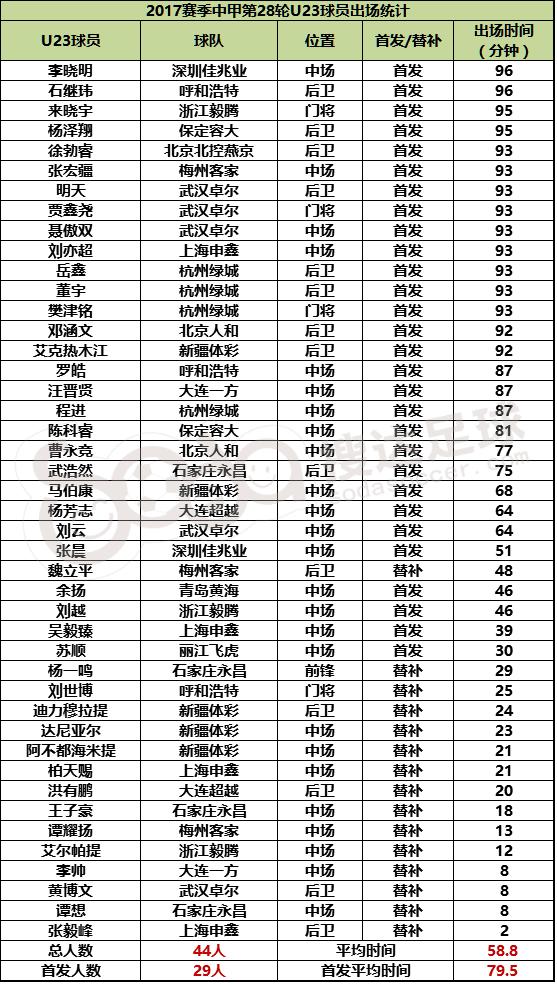 △中甲U23球员第28轮出场数据