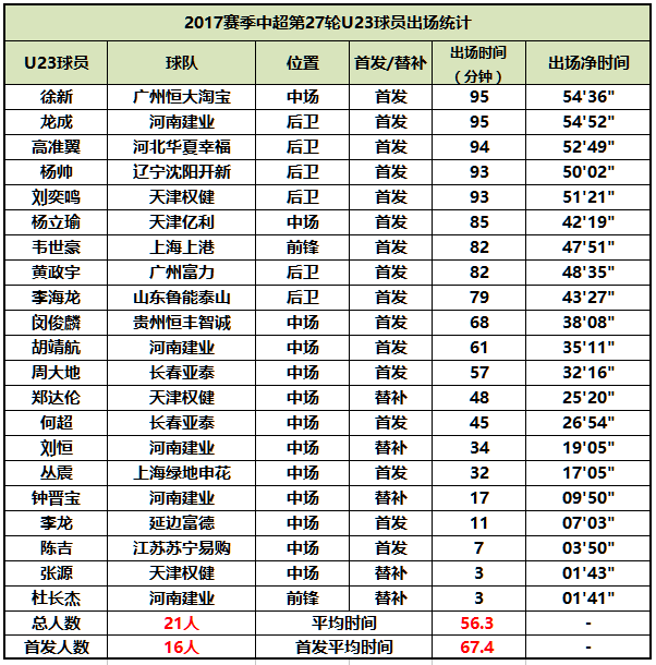 △中超U23球员第27轮出场数据