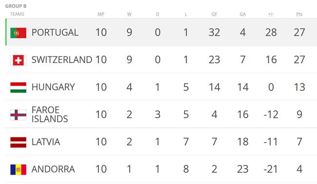 最终葡萄牙在积分上追平瑞士 凭借净胜球数夺得直接出线权