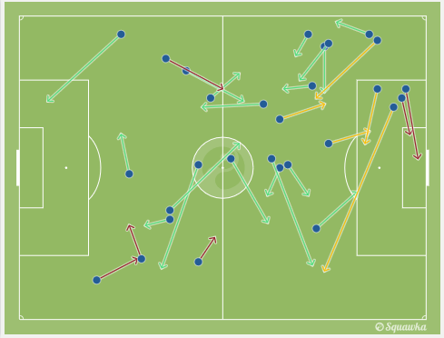 阿扎尔传球路线图,他为队友制造了5次射门机会(黄线)