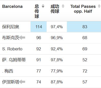 传球成功率达97.4%,传球次数全场最多