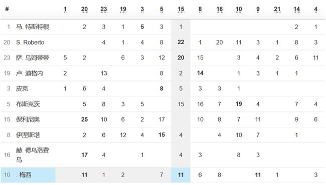 梅西给保利尼奥送了11次传球,与送给苏亚雷斯的一样多
