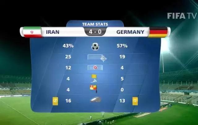 伊朗足球爆发!U17大胜德国