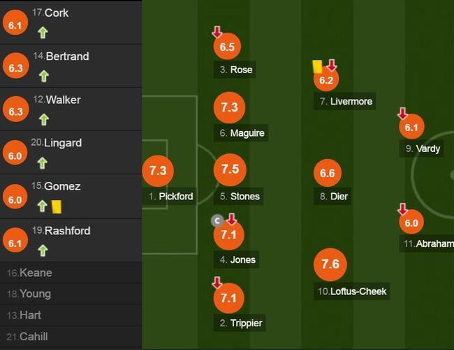 英格兰球员评分
