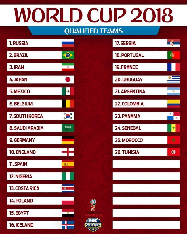 2018年世界杯参赛队都有谁