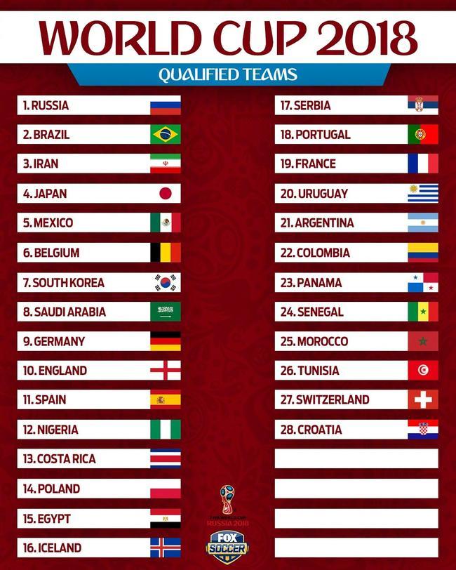 官方:已有28支球队晋级世界杯