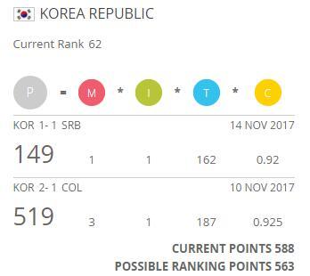 韩国队积分变化