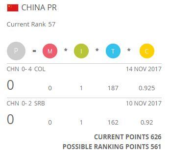 中国队积分变化