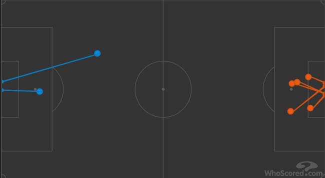 拜仁只用5脚射正(橙色)就基本锁定了比赛