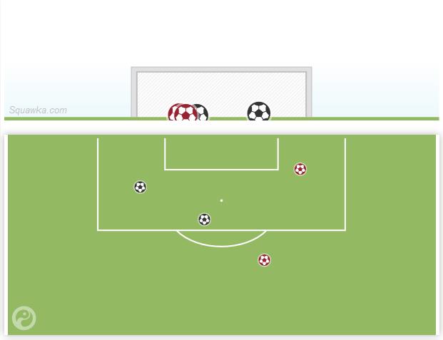 阿扎尔4次射门全部射正,打进2球