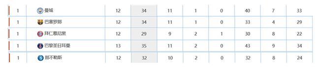 曼城的数据同其他4大联赛领头羊相比也占据上风