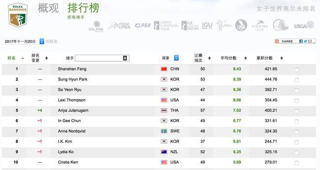 最新世界排名:冯珊珊仍旧世界第一