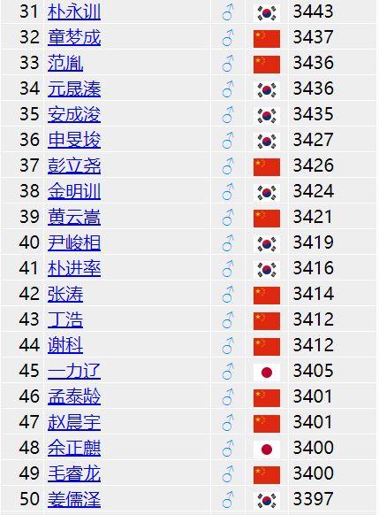 世界围棋等级分排名31-50位
