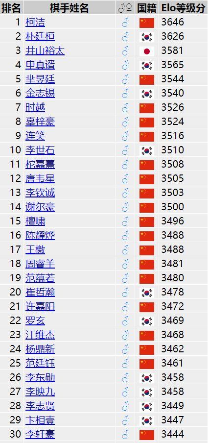 世界围棋等级分排名1-30位