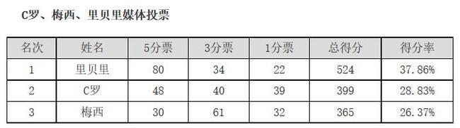 里贝里在2013金球奖的媒体投票中排名第一