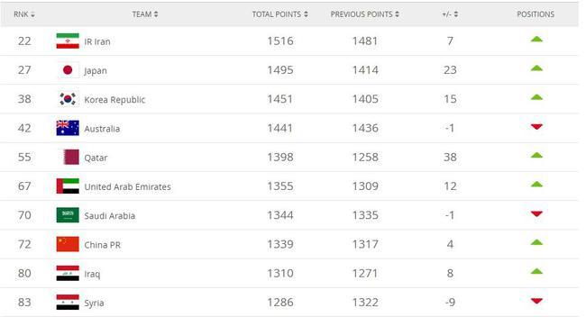 FIFA更新国家队排名国足升4位居72 卡塔尔猛涨38名