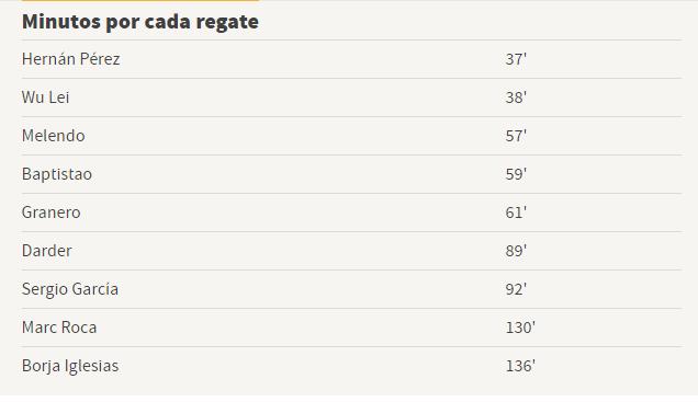 西班牙人队内过人效率榜:武磊排名第二