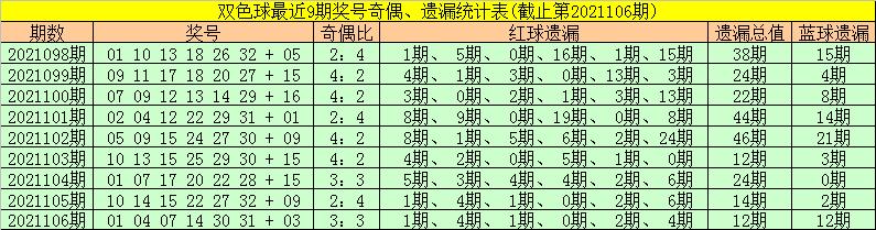 107期金大玄双色球预测奖号:蓝球5码推荐