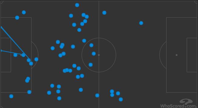 吉鲁全场的触球点分布(向左袭击)