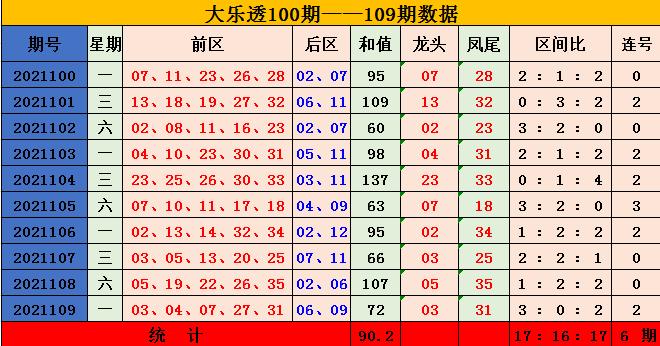 110期昊天大乐透预测奖号:三区比分析