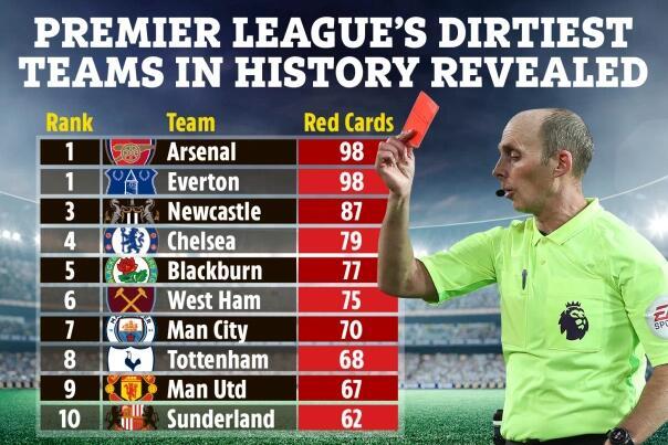 英超史最脏球队:阿森纳并列第1 切尔西曼联排第几