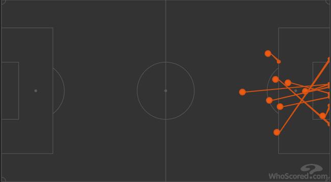 上轮对阵拉齐奥,上半场射门是0-9