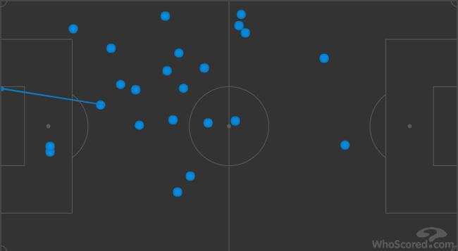 小盧卡斯上半場的觸球點分布(向左進攻)