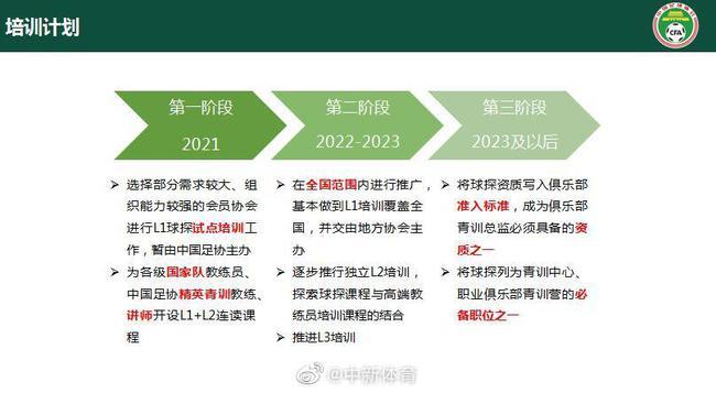 中国足协建立三级球探培训体系 分三阶段进行培养