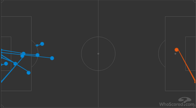 萨拉赫下场之后,利物浦射门1次,罗马高达8次