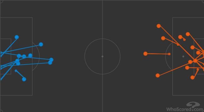 阿森纳(蓝色)的射门分布,和对手没什么两样