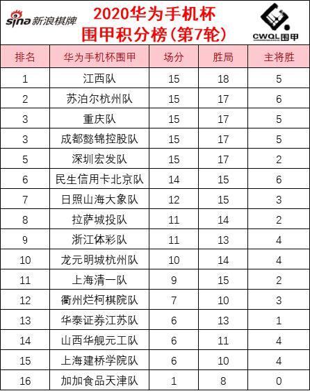 围甲第7轮积分榜:江西升至榜首 苏泊尔杭州随后