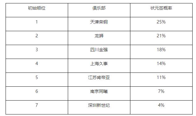同曦交易获得北京首轮和次轮选秀权