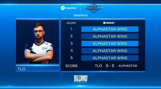 第一位被AlphaStar击败的人类星际职业选手TLO如当年樊麾一样备受质疑