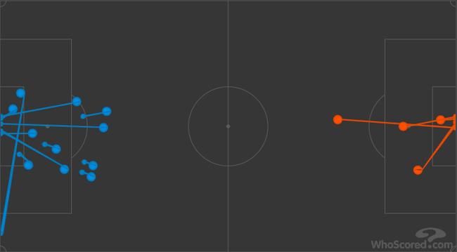 下半场西汉姆联(蓝色)11次射门,曼联只有4次