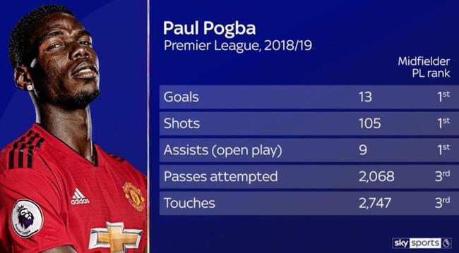 博格巴是队内能力最强的球员