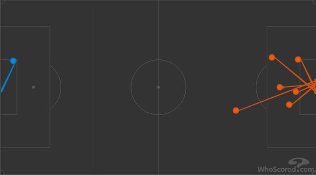 后60分钟,利物浦只有1次射正