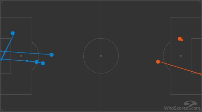 少打一人之后,曼城(蓝色)的射门次数依然压过对手