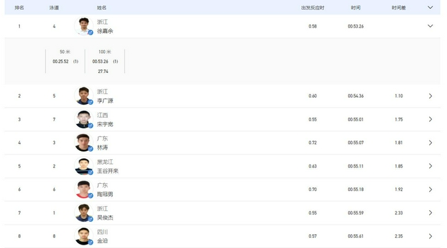 【博狗体育】全运男子100仰决赛徐嘉余无悬念问鼎 三连冠达成