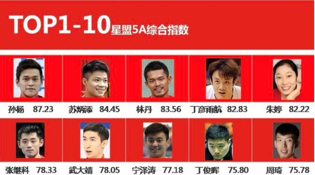 中国体育明星商业价值综合指数榜 孙杨排名第一