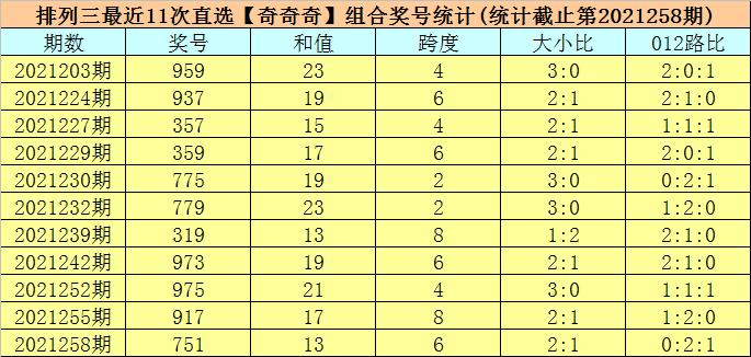 259期司马千排列三预测奖号:组选单注参考