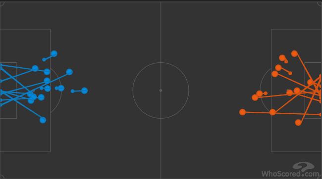 双方本场的射门对比,蓝色为利物浦