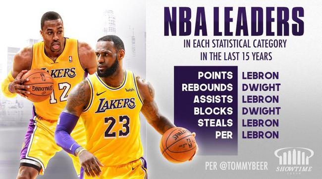 最强双核?詹姆斯霍华德统治NBA近15年6大数据