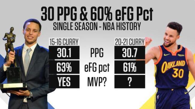 库里效率表现直逼MVP赛季 他还有机会逆袭吗