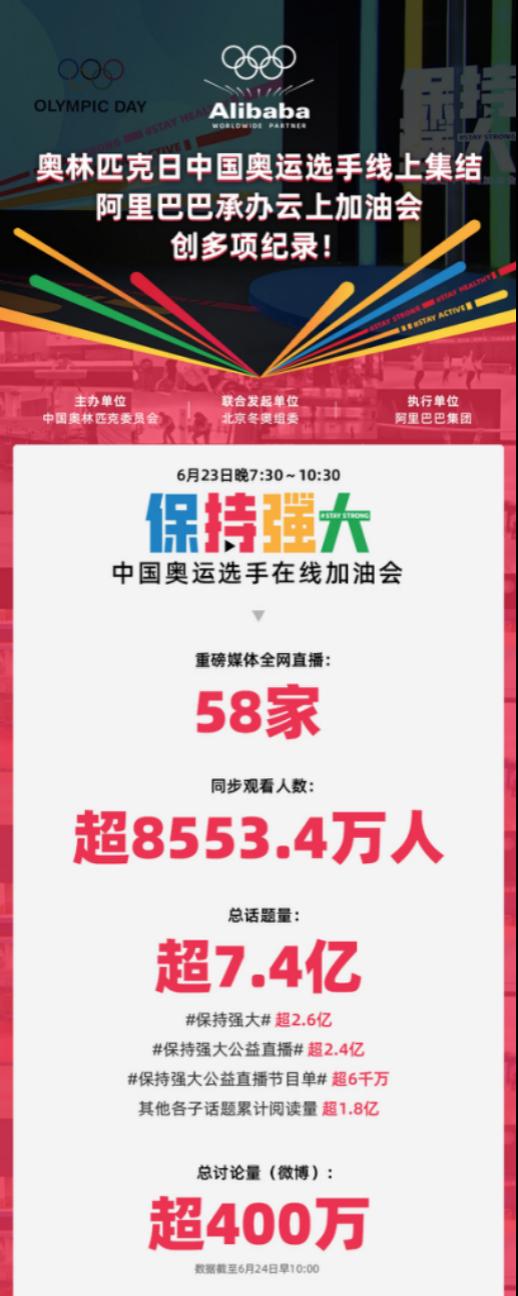 """""""保持强大""""中国奥运选手在线加油会直播数据"""