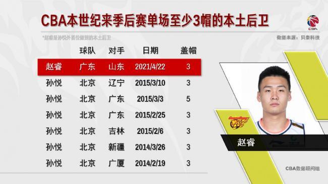 赵睿季后赛4次得分25+ 追平周鹏升至队史第五