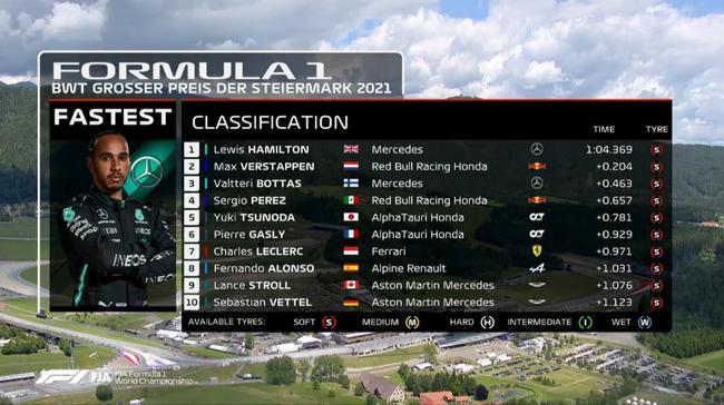 2021F1施蒂利亞大獎賽三練最終成績