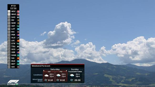 賽道天氣預報稱周六下午和周日有雨